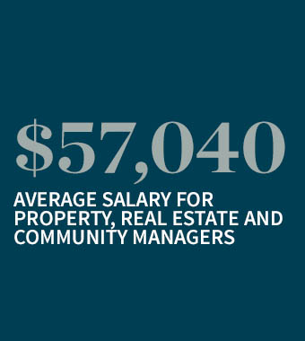 Salary outlook for Property and Real Estate managers is $57,040 on average.