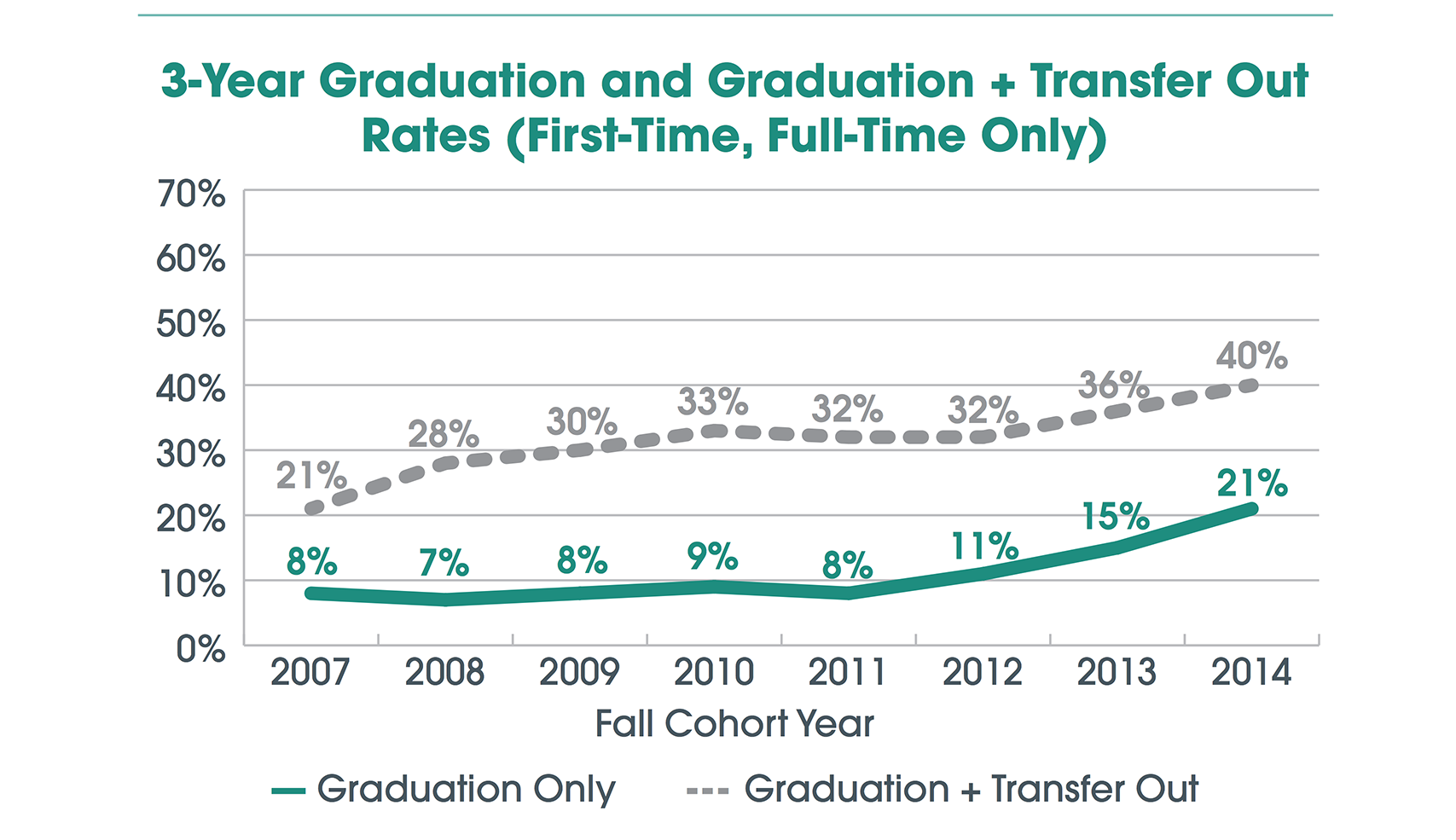 Graduation and Transfer Out Rates