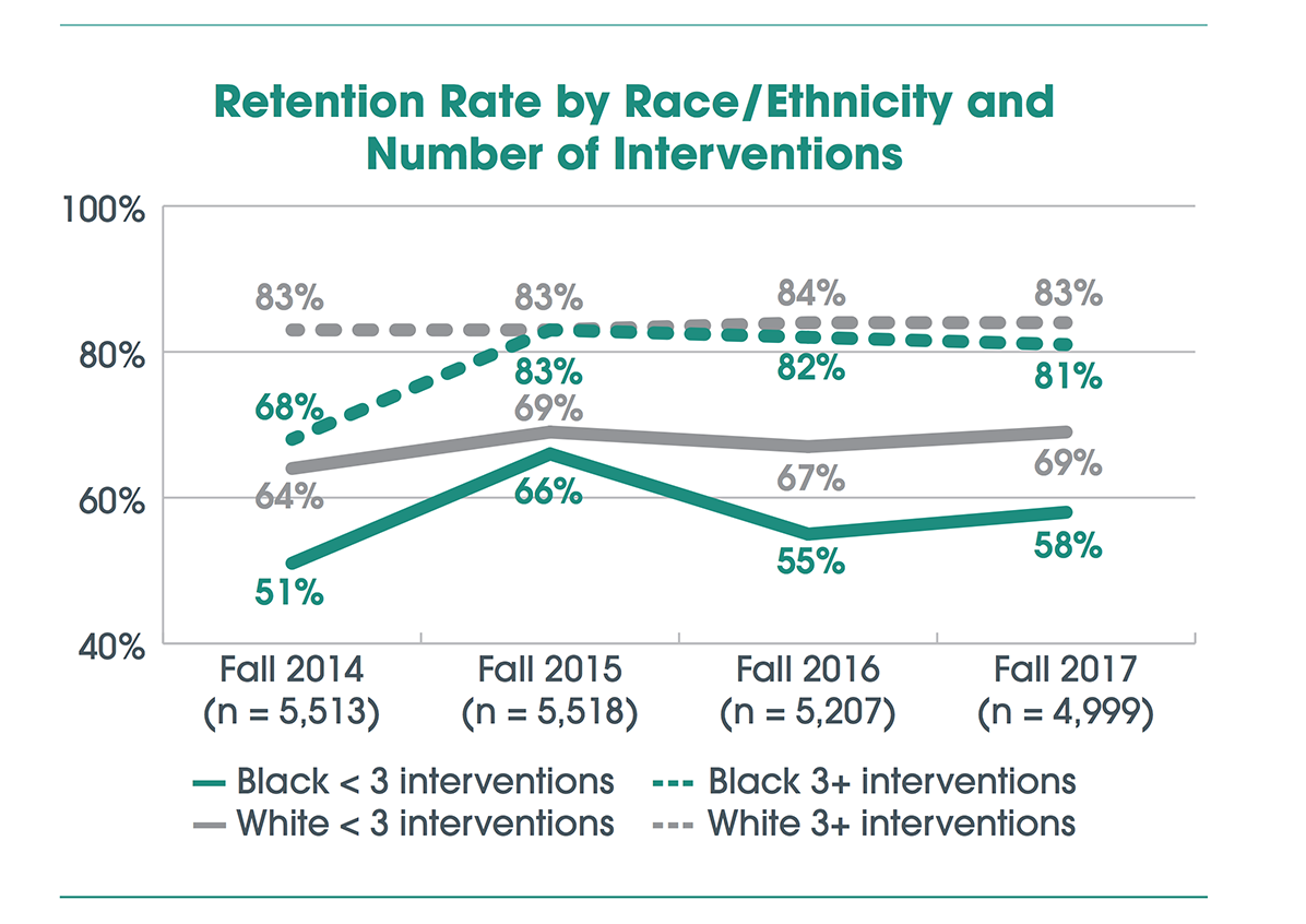Retention Rate by Race / Ethnicity